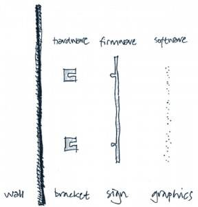 Diagram of signage components